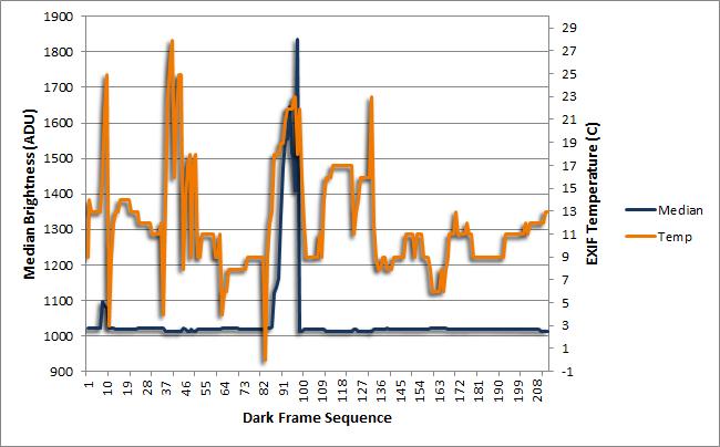 Dark Frame Brightness and Temperature